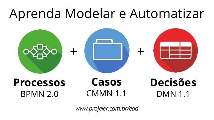 Aprenda Modelar e Automatizar Processos com BPMN 2.0, Casos em CMMN 1.1 e Decisões com DMN 1.1