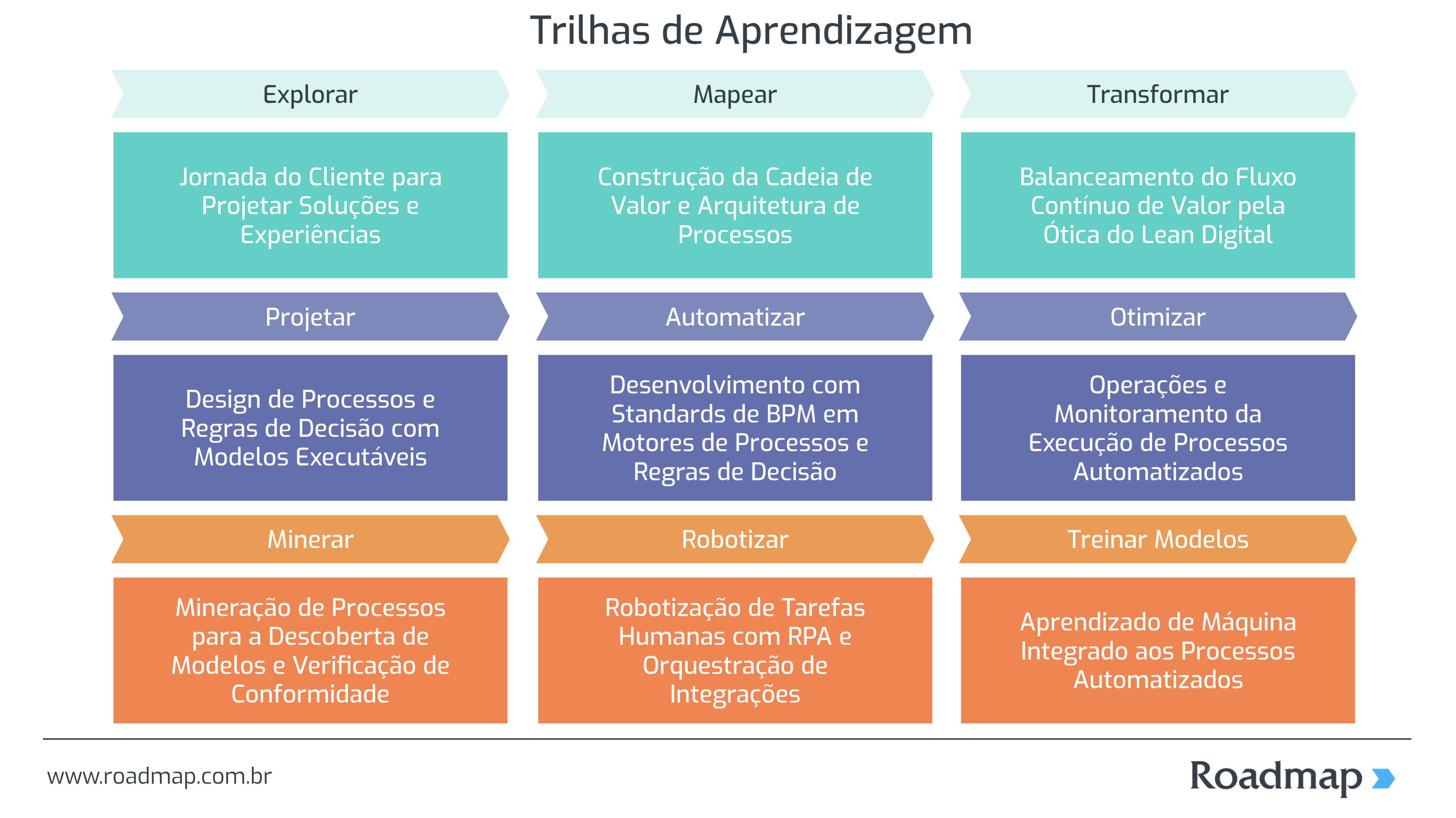 Roadmap | Trilhas de Aprendizagem